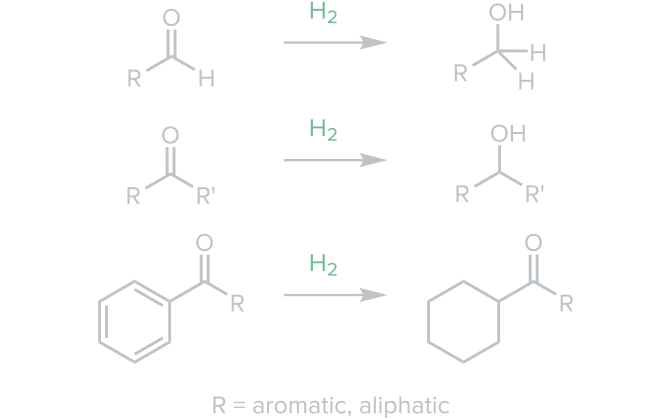 Carbonyl Compounds